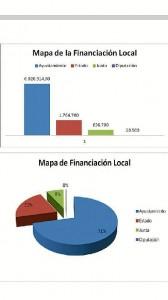 Cuadro sobre la finaciación municipal en La Palma. (La Palma Popular)