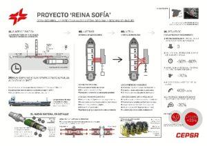 infografia-proyecto-reina-sofia-cepsa-page-001